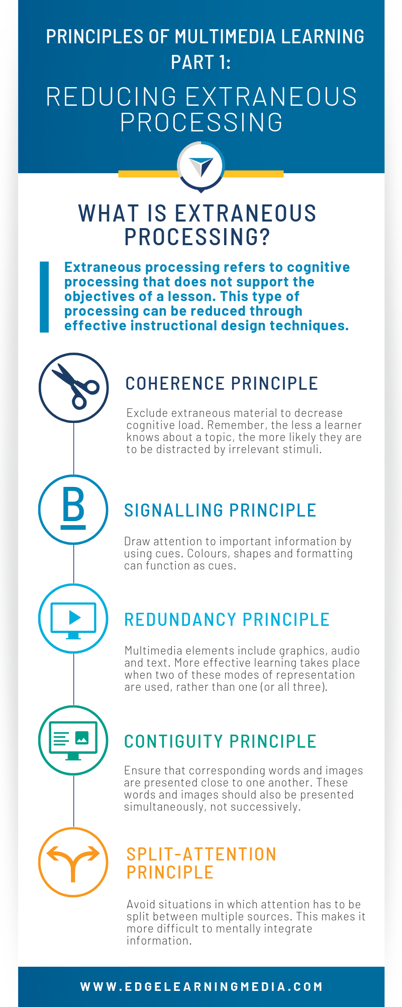 This infographic on multimedia learning, defines extraneous processing and identifies five instructional design techniques that will help reduce it.